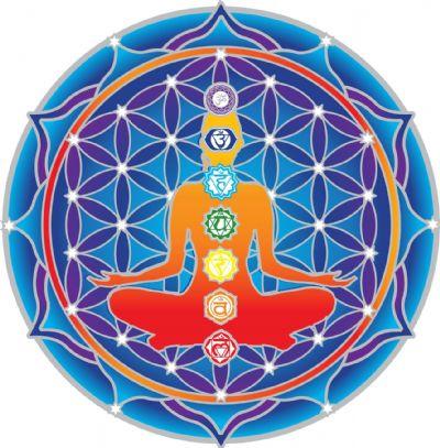 ims Chakra Mandala